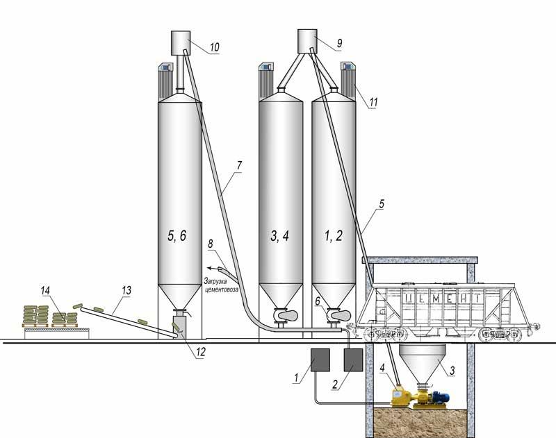 (1) в силосы 1-4 емкостью